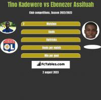 Tino Kadewere vs Ebenezer Assifuah h2h player stats