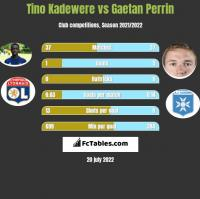 Tino Kadewere vs Gaetan Perrin h2h player stats