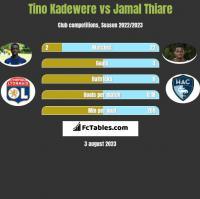 Tino Kadewere vs Jamal Thiare h2h player stats