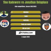 Tino Kadewere vs Jonathan Delaplace h2h player stats