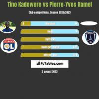 Tino Kadewere vs Pierre-Yves Hamel h2h player stats
