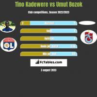 Tino Kadewere vs Umut Bozok h2h player stats