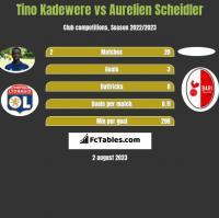Tino Kadewere vs Aurelien Scheidler h2h player stats