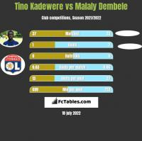 Tino Kadewere vs Malaly Dembele h2h player stats