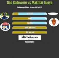 Tino Kadewere vs Makhtar Gueye h2h player stats