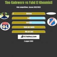 Tino Kadewere vs Fahd El Khoumisti h2h player stats