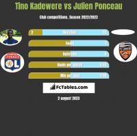 Tino Kadewere vs Julien Ponceau h2h player stats