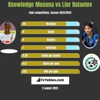 Knowledge Musona vs Lior Refaelov h2h player stats