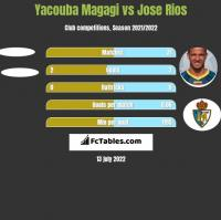 Yacouba Magagi vs Jose Rios h2h player stats