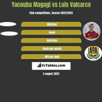 Yacouba Magagi vs Luis Valcarce h2h player stats