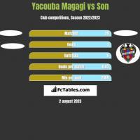 Yacouba Magagi vs Son h2h player stats