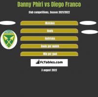 Danny Phiri vs Diego Franco h2h player stats