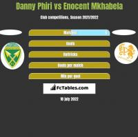 Danny Phiri vs Enocent Mkhabela h2h player stats