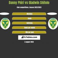Danny Phiri vs Gladwin Shitolo h2h player stats