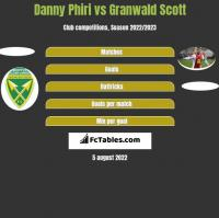 Danny Phiri vs Granwald Scott h2h player stats