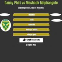Danny Phiri vs Meshack Maphangule h2h player stats