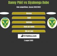 Danny Phiri vs Siyabonga Dube h2h player stats