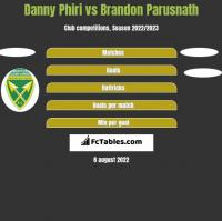 Danny Phiri vs Brandon Parusnath h2h player stats