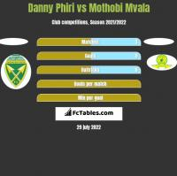 Danny Phiri vs Mothobi Mvala h2h player stats