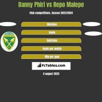 Danny Phiri vs Repo Malepe h2h player stats