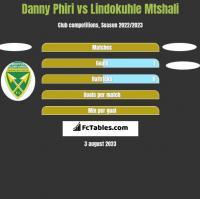 Danny Phiri vs Lindokuhle Mtshali h2h player stats
