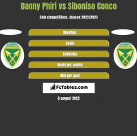 Danny Phiri vs Siboniso Conco h2h player stats