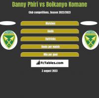 Danny Phiri vs Boikanyo Komane h2h player stats
