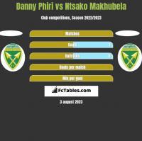 Danny Phiri vs Ntsako Makhubela h2h player stats