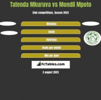 Tatenda Mkuruva vs Mondli Mpoto h2h player stats