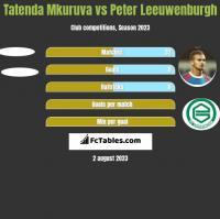 Tatenda Mkuruva vs Peter Leeuwenburgh h2h player stats