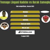 Teenage Lingani Hadebe vs Burak Camoglu h2h player stats