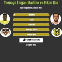 Teenage Lingani Hadebe vs Erkan Kas h2h player stats