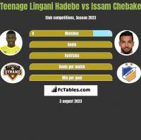 Teenage Lingani Hadebe vs Issam Chebake h2h player stats