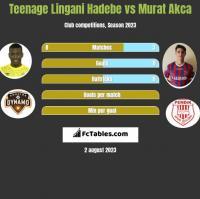 Teenage Lingani Hadebe vs Murat Akca h2h player stats