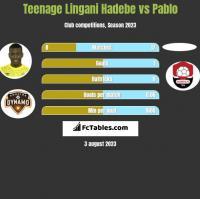 Teenage Lingani Hadebe vs Pablo h2h player stats