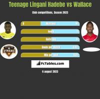 Teenage Lingani Hadebe vs Wallace h2h player stats