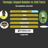 Teenage Lingani Hadebe vs Zeki Yavru h2h player stats