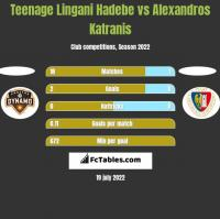 Teenage Lingani Hadebe vs Alexandros Katranis h2h player stats