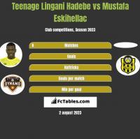 Teenage Lingani Hadebe vs Mustafa Eskihellac h2h player stats