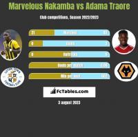 Marvelous Nakamba vs Adama Traore h2h player stats