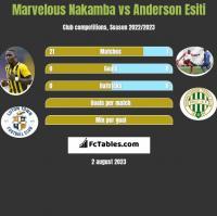 Marvelous Nakamba vs Anderson Esiti h2h player stats