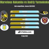 Marvelous Nakamba vs Andriy Yarmolenko h2h player stats
