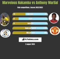 Marvelous Nakamba vs Anthony Martial h2h player stats