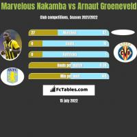 Marvelous Nakamba vs Arnaut Groeneveld h2h player stats