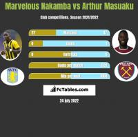 Marvelous Nakamba vs Arthur Masuaku h2h player stats