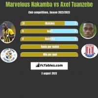 Marvelous Nakamba vs Axel Tuanzebe h2h player stats