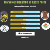 Marvelous Nakamba vs Ayoze Perez h2h player stats