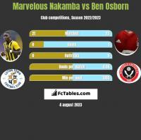 Marvelous Nakamba vs Ben Osborn h2h player stats