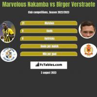 Marvelous Nakamba vs Birger Verstraete h2h player stats