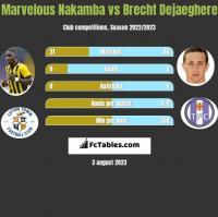 Marvelous Nakamba vs Brecht Dejaeghere h2h player stats